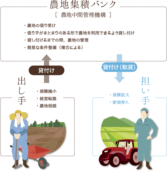 農地中間管理機構