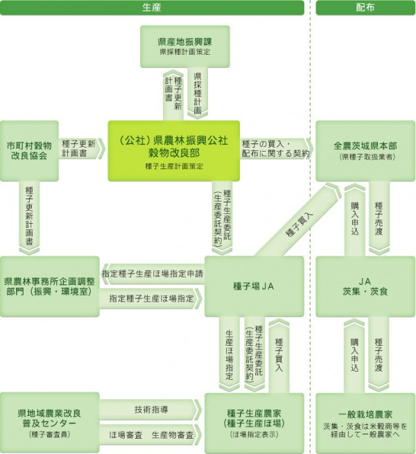 生産から配布までの流れ 表