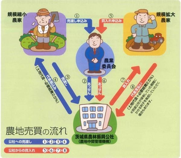 特例事業(農地売買事業)
