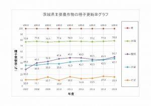 種子更新率 2003-2015(米・麦・大豆・そば) (640x452)